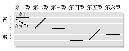 粵拼聲調圖解